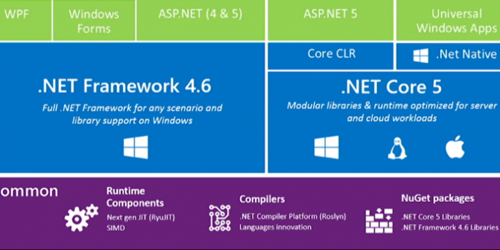5 Reasons Why Microsoft Stack is Still a Viable Choice